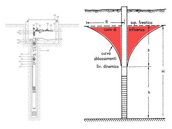 Ricerca idrica per la realizzazione di un pozzo - Realizzazione pozzo Sicilia